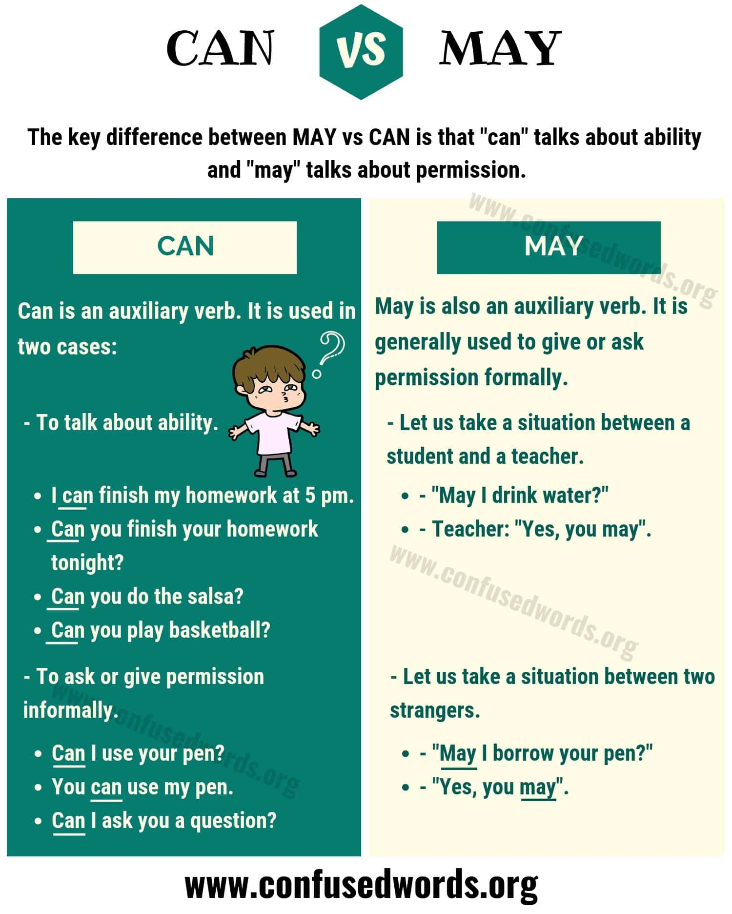 CAN vs MAY
