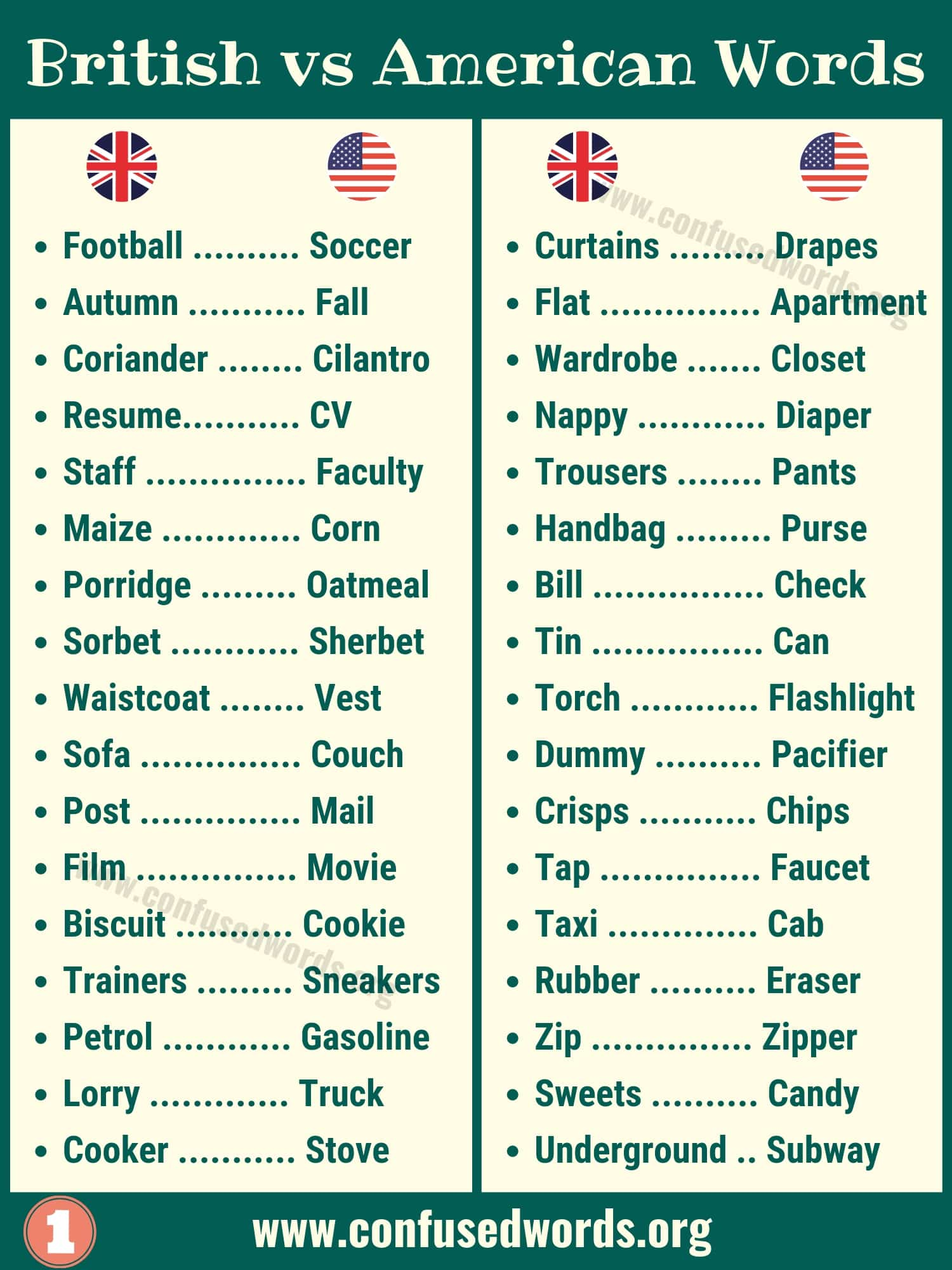 British vs American Words